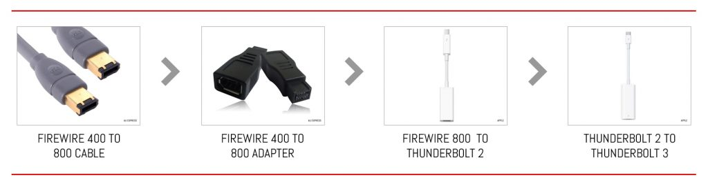 From FireWire 400 to Thunderbolt 3 in four steps.