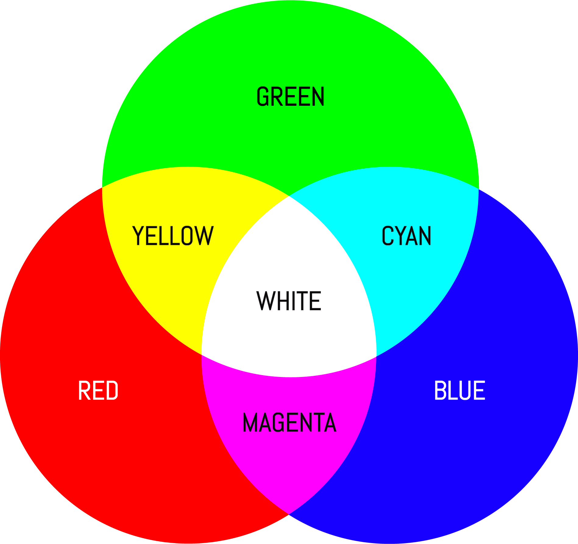 Primary and Complementary Colours