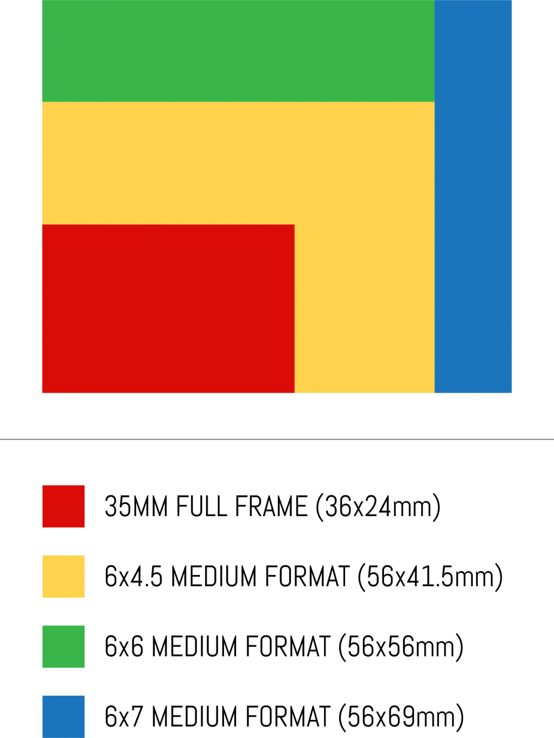 Film format comparision - 35mm, 6x4.5, 6x6 and 6x7